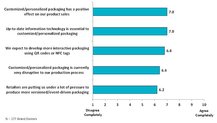 digital_packaging_Blog_Graph-4